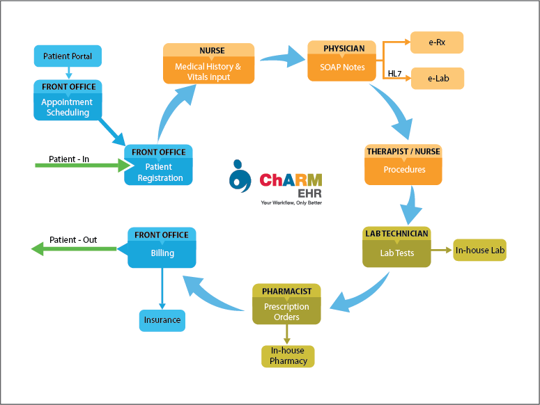 Ehr Workflow Practice Workflow Ehr Overview