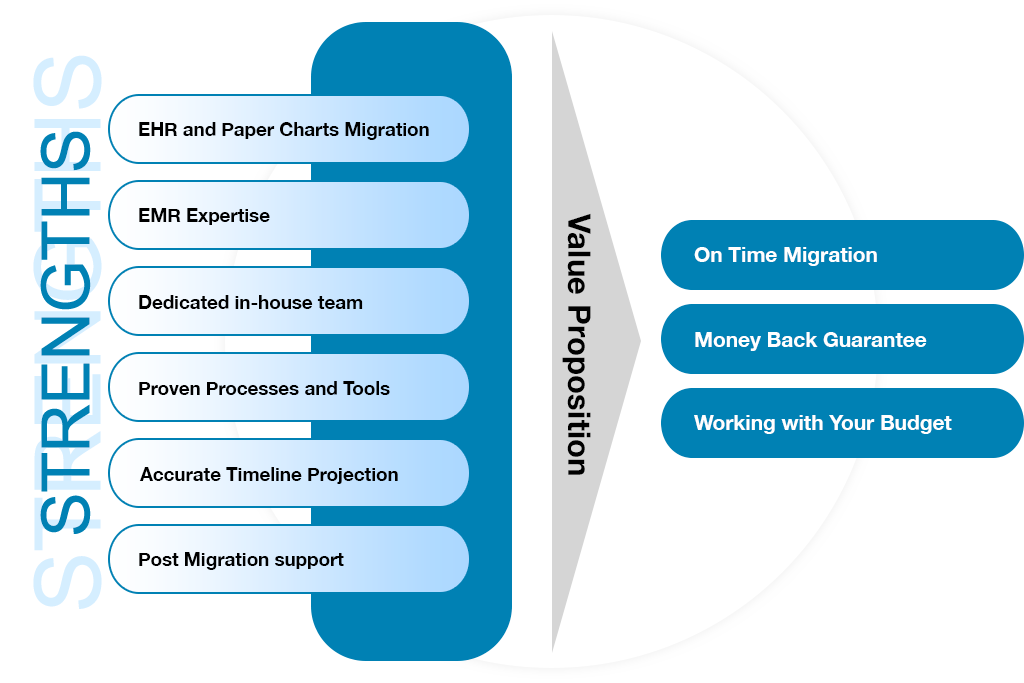 Switching EMR, EHR Migration, EHR Replacement, Clinical Data Migration