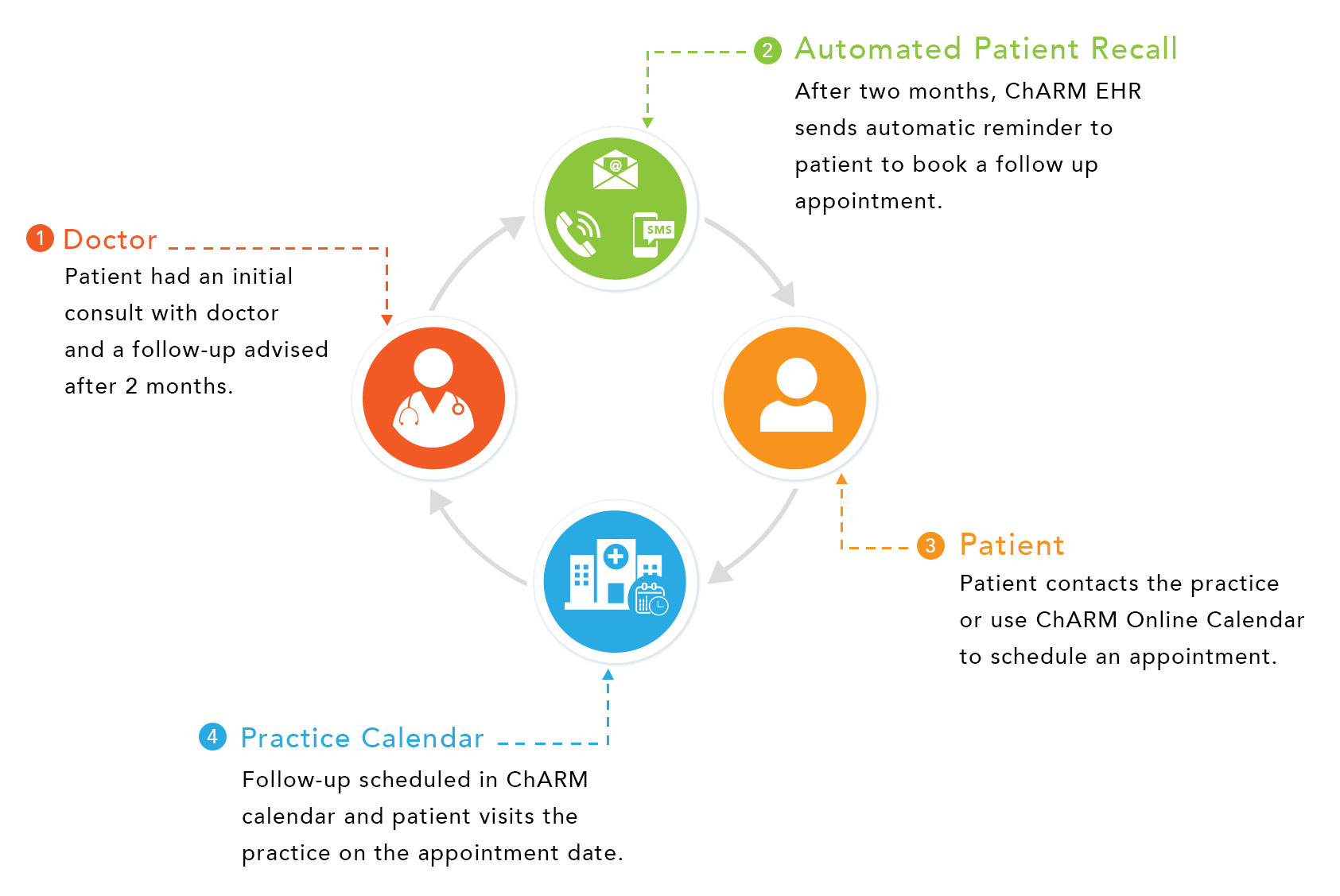 Automated Patient Recall