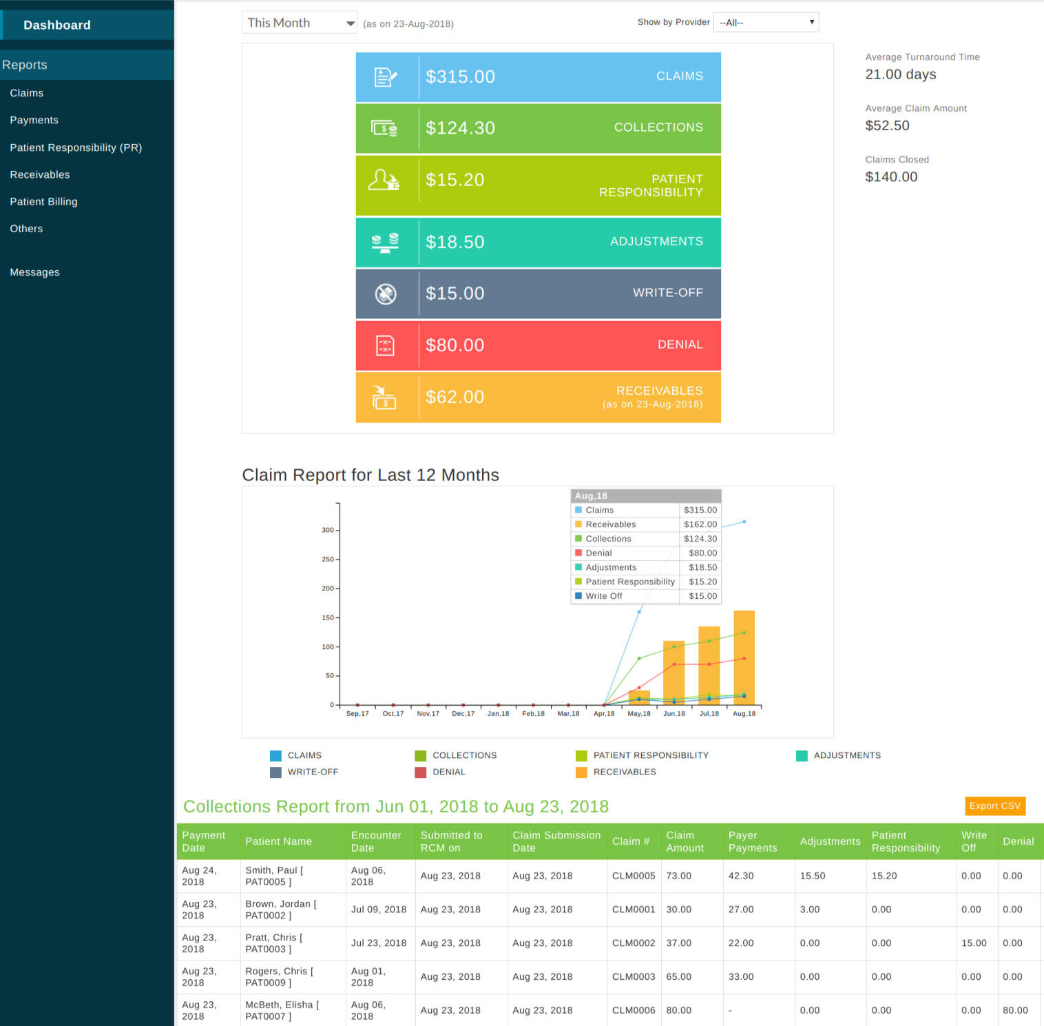 RCM Dashboard